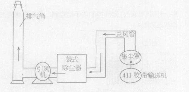 (2)清灰及自动控制:清灰工作状态见图30当除尘工作进行一定时间后,清灰控制器即发出清灰信号。清灰时第一个箱室的提升阀关闭(由气动原件控制)以切断过滤气流,接着该滤室脉动冲阀开启,以0.5 -0.7MPa压缩空气喷入净化室,脉冲阀开启,3 -Ss后,提升阀重新打开,该室进入正常除尘工作状态,第一箱室清灰结束;间隔数秒后第一箱室开始清灰,各阀重复第一箱室清灰动作。清灰工作分室进行,全过程由预先设定的程用寿命la以上; (3)粉尘收集:经过过滤和清灰工作,被截留下来的粉尘落入灰斗,由灰斗口集中排出。