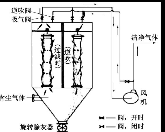 旋风除尘器的基本结构及工作原理