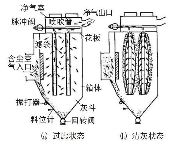 单机脉冲袋式除尘器工作原理图